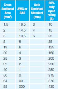 Electrical wire size chart australia electrical wire size table electrical wire size chart australia wiring archives sport phillip marine greentooth Choice Image